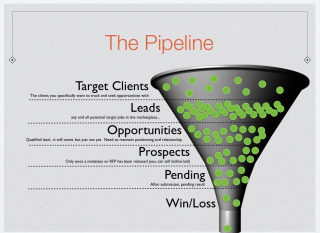 The Sales Pipeline