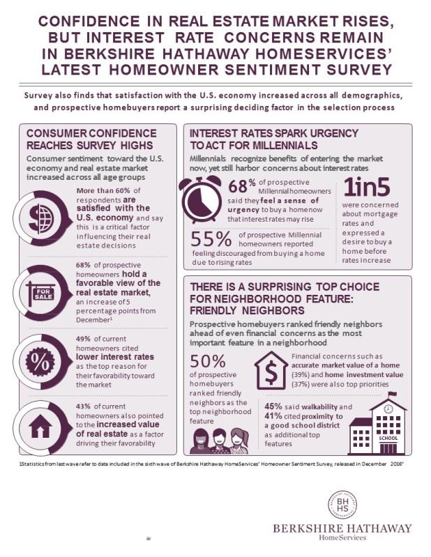 Homeowner Sentiment Survey.Fact Sheet.Wave 7.Final